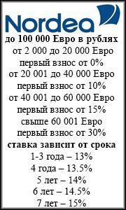 автокредит  Нордеа банк